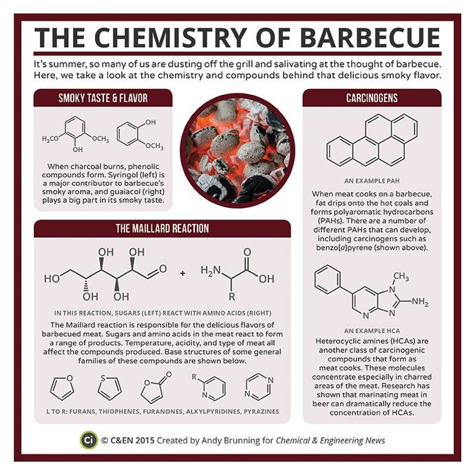 Yum! Chemistry of Barbecue infographic | Food Science ...