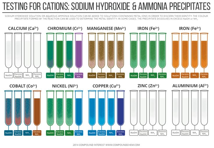 Testing for cations - sodium hydroxide & ammonia precipitate colours for different metal ions. Read more & download: http://wp.me/p4aPLT-8z