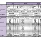 Made specifically for Head Start or Pre-K programs that use the TS Gold objectives to assess during the fall, winter and spring. The correlating TS...