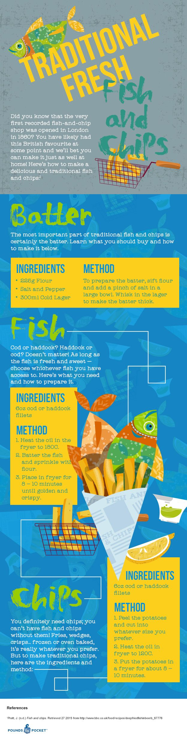 Make yourself a traditional fresh fish and chips. #infographic #design (View more at www.aldenchong.com)