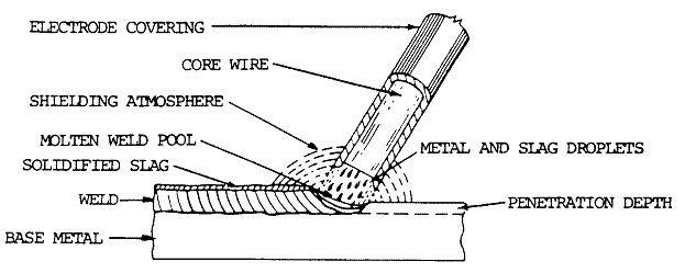 shielded metal arc welding electrode