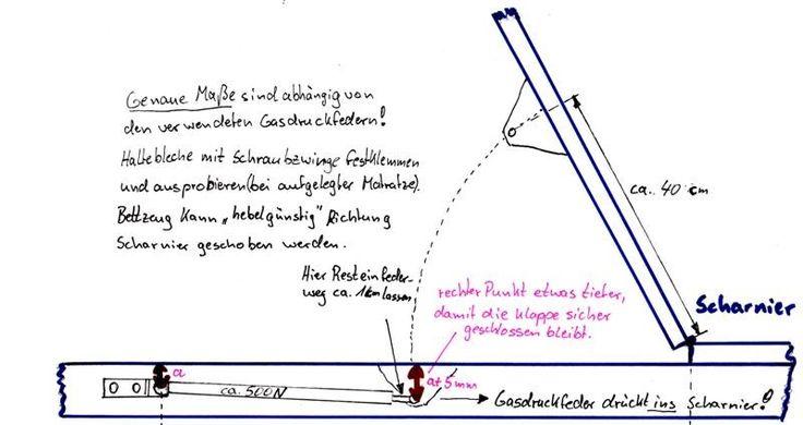 Prinzip Gasdruckfeder