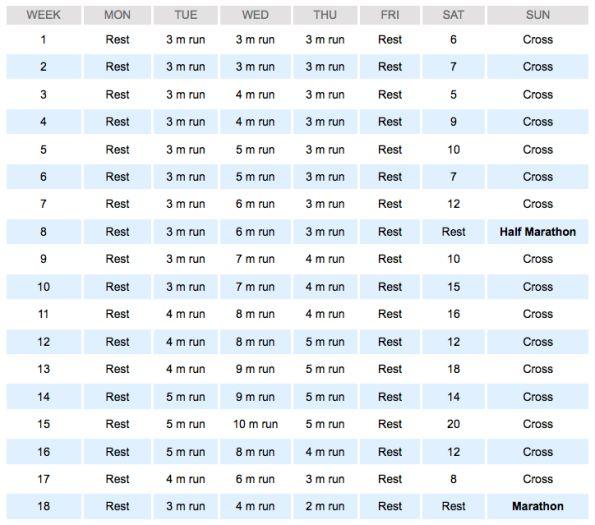 Hal Higdon Marathon Training Schedule   Your First Marathon Training Program