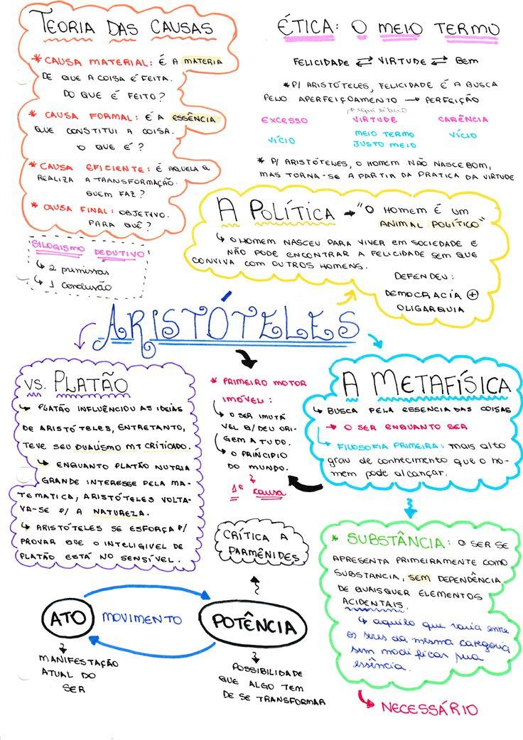 Mapa Mental Filosofia - Aristóteles ~ Vestibulândia