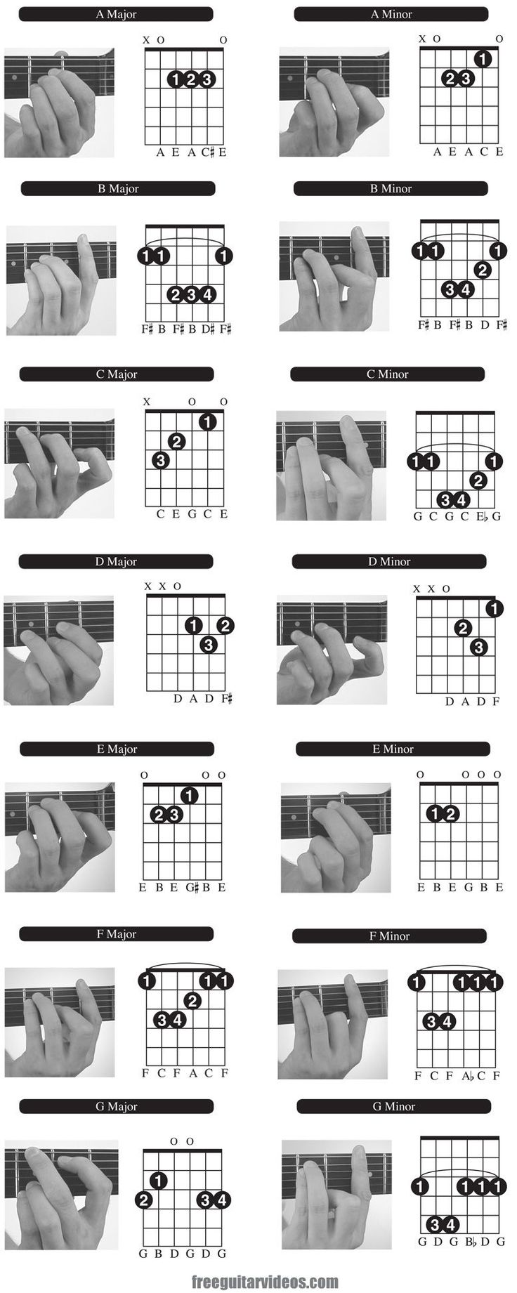 I particularly like this chord chart because it gives the notes on each string. Once you know those, you can start inverting and building chords yourself