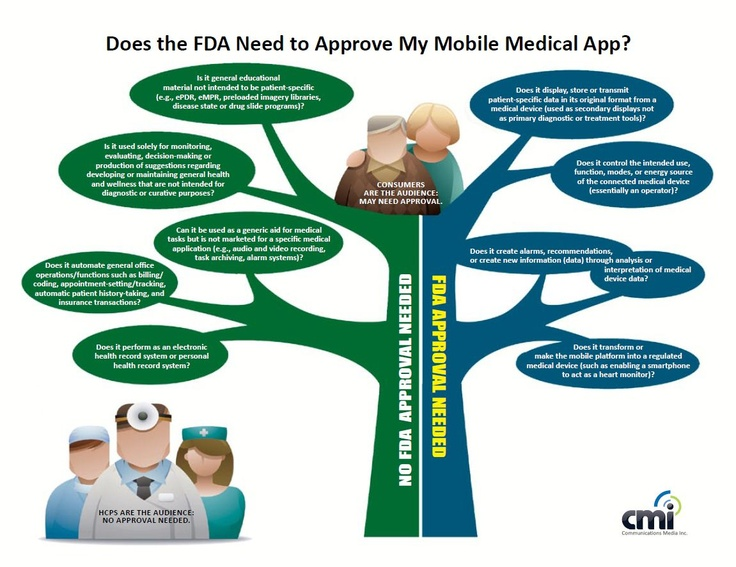 Does FDA need to approve my mobile health app? Decision tree for pharma & health apps.