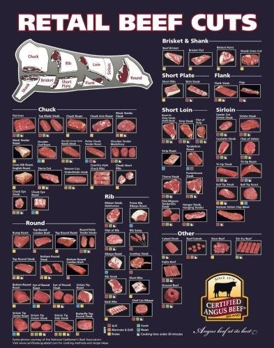 Beef Butcher Chart | Beef Cuts Of Meat Butcher Chart Poster #01 24x36