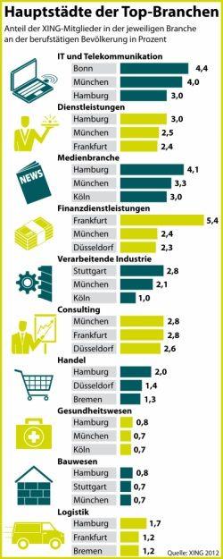 Infografik Villes allemandes pour travailler