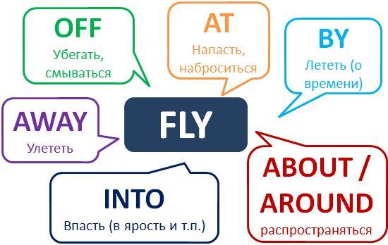 Да ну! Не думал, что Fly это фразовый глагол! http://www.learnathome.ru/grammar/phrasal-verb-fly.html #Englishgrammar #Phrasalverbs #английскийдома