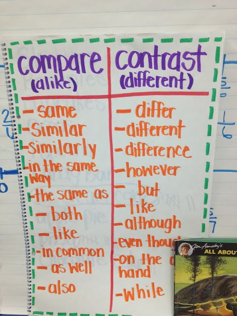 bracelet sterling silver An anchor chart of comparing contrasting terms to help students explain the differences and similarities of a topic