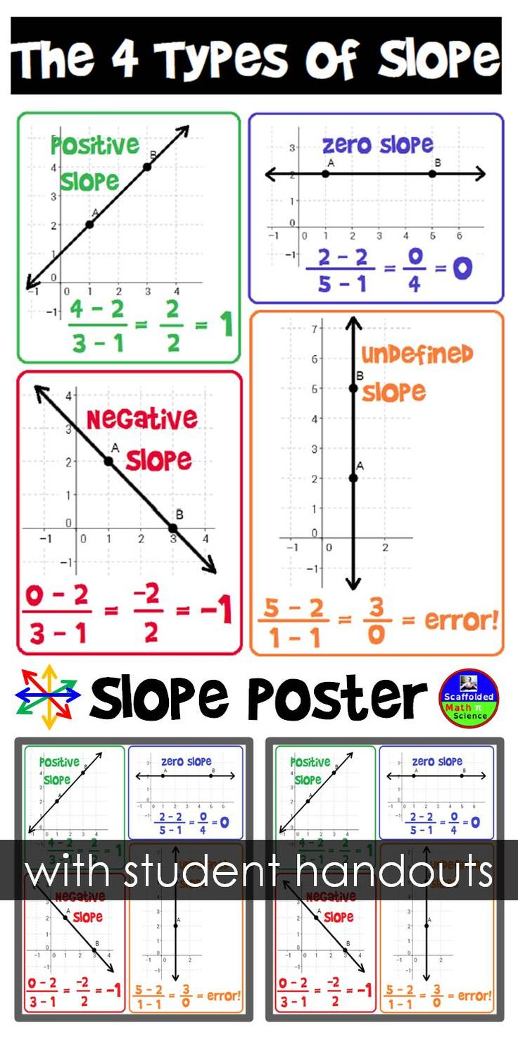 Slope poster (with student handouts) for an Algebra class.-         Repinned by Chesapeake College Adult Ed. We offer free classes on the Eastern Shore of MD to help you earn your GED - H.S. Diploma or Learn English (ESL) .   For GED classes contact Danielle Thomas 410-829-6043 dthomas@chesapeke.edu  For ESL classes contact Karen Luceti - 410-443-1163  Kluceti@chesapeake.edu .  www.chesapeake.edu