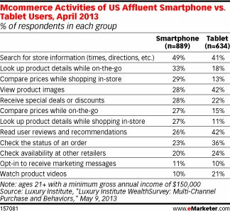 Affluent Shoppers Make Mobile an Essential Stop in the Purchase Funnel