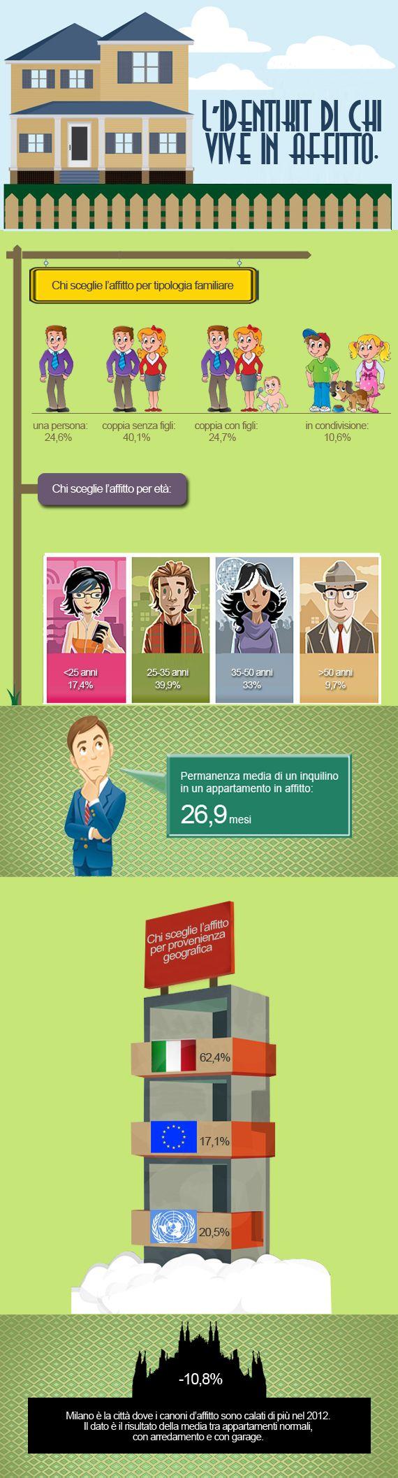 L'identikit di chi vive in affitto: è giovane o vecchio? È italiano o straniero? Vive da solo o ha famiglia? Scopritelo attraverso questa infografica :-)
