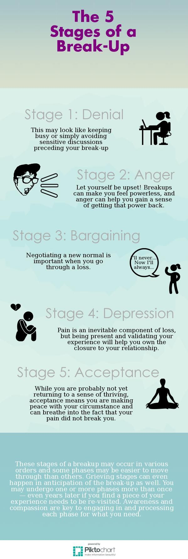 5 Stages of a Breakup | @Piktochart Infographic