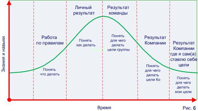Управление жизненным циклом сотрудника