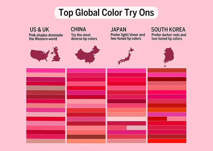 The most popular lipstick colour in the world 2017