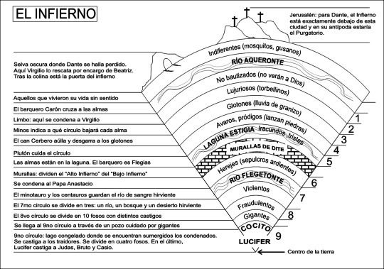 El infierno de Dante. En su famoso poema, La Divina Comedia, Dante Alighieri narra su descenso al infierno el cual, según él, contaba con 9 círculos, cada uno designado a distintos... - Taringa!