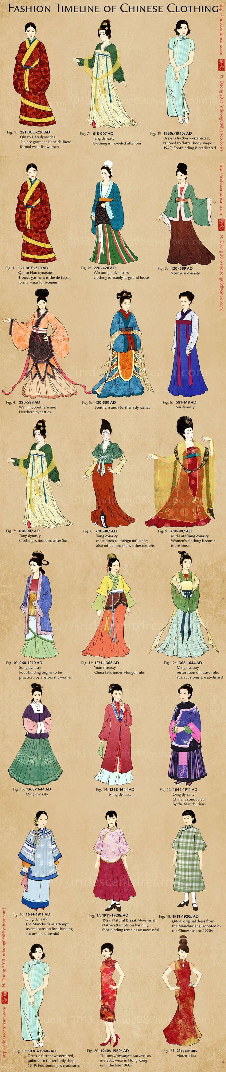 #豆知识#【中国女性服装的演变】Chinese clothing has approximately 5,000 years of history behind it, but regrettably I am only able to cover 2,500 years in this fashion timeline. http://cn.hujiang.com/new/p452213/