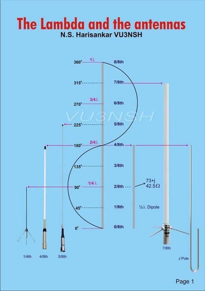 Antennas Design With Images Ham Radio Ham Radio Antenna Ham