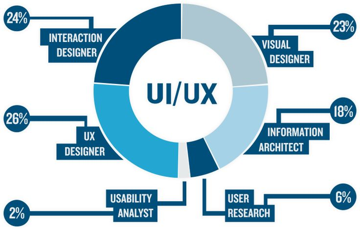 iCOSS Technology believes that the success of the application is defined by how well UI/UX has been given importance aside from development quality. Visit https://www.icosstech.com