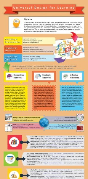 1000+ images about Infographics on Pinterest | Technology, Web ...