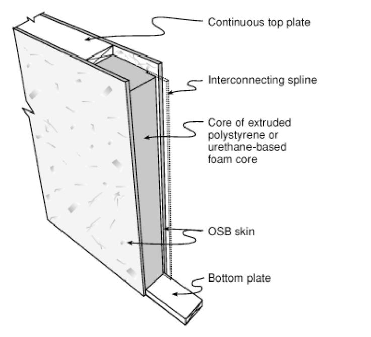 44 best grp sips structural insulated panels images on for Structural insulated panel house kits