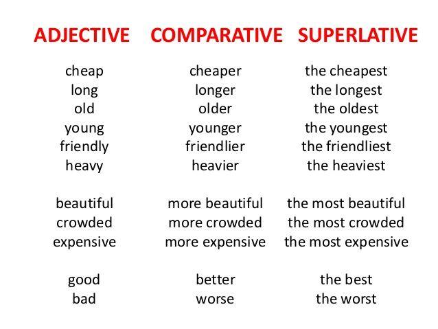ADJECTIVE COMPARATIVE SUPERLATIVE   cheap        cheaper          the cheapest    long         longer           the longes...