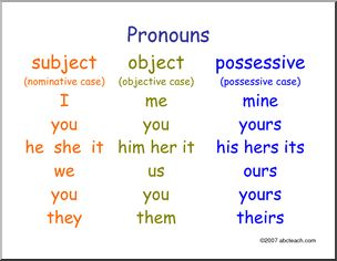 anchor chart for pronoun cases 6th grade posters for my. Black Bedroom Furniture Sets. Home Design Ideas