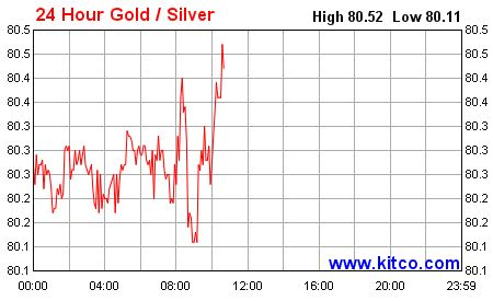 Gold Silver Ratio Chart Live
