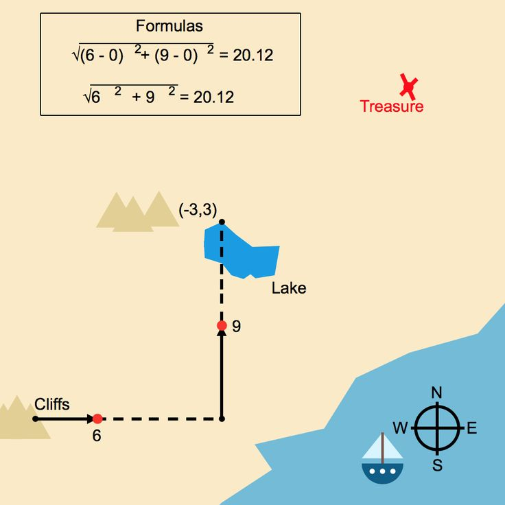 Distance Formula and the Pythagorean Theorem: Treasure Map thumbnail