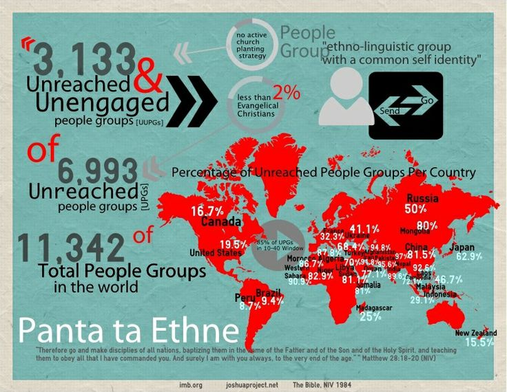 Unreached People Groups.   Posters   Pinterest   Take ...
