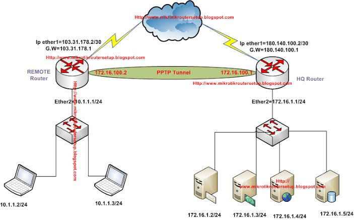254679203952d19e7bfbb3b142765fa8 - Point To Point Tunneling Protocol Pptp Vpn