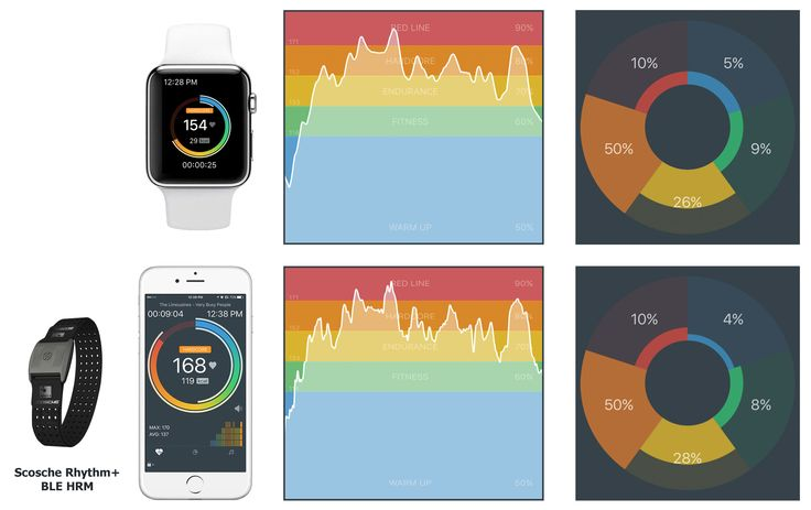 MOTIFIT | App your fitness with our cardio, running, jogging, cycling, walking fitness and workout tracker apps