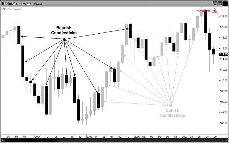 Japanese candlesticks in forex
