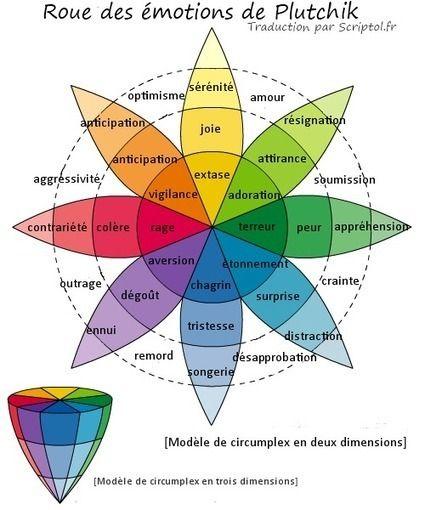 Roue des émotions de Plutchik - Traduction française Via Scoop.it - formation 2.0 La roue des émotions inventée par Robert Plutchik définit un modèle des émotions humaines et de leur relations et combinaisons. Il est composé de 8 émotions de base, opposées deux à deux, et de multiple nuances. Le modèle abouti à un circumplex où les émotions et variations sont représentées par des couleurs et des teintes différentes. Ce circumplex peut être éclaté pour permettre de voir l'ensemble des…
