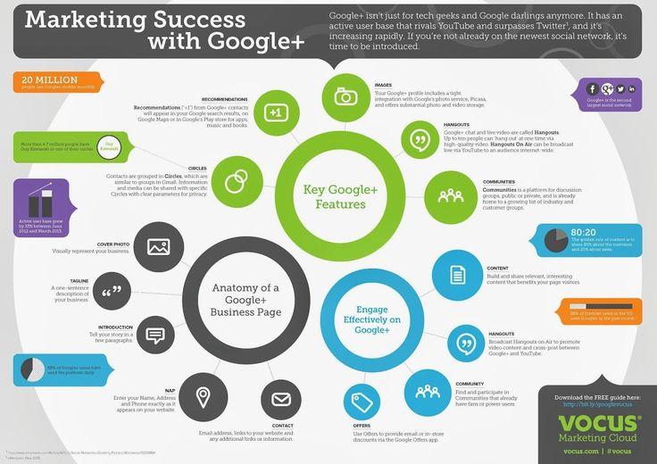 Marketing Success with Google+