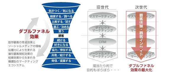 「ダブルファネルマーケティング」を実現する循環型システム