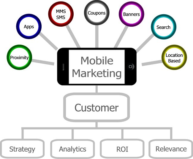 Image result for Mobile App Marketing Strategy