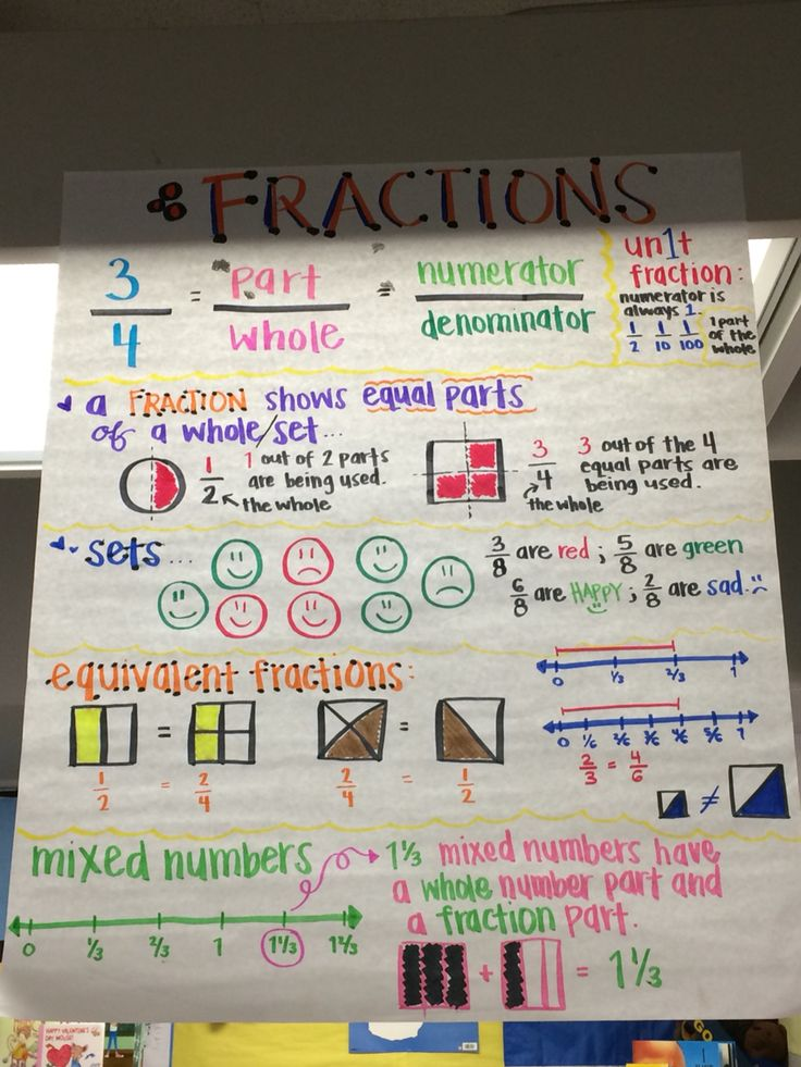 fractions anchor chart unit fractions equivalent