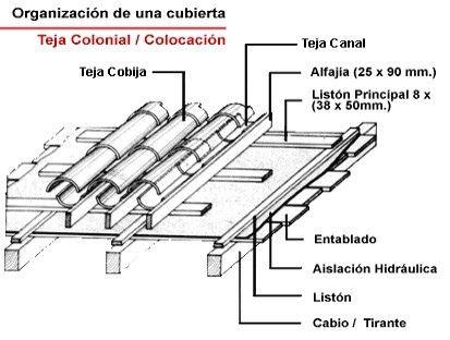 Detalle de colocacion de Tejas Coloniales - Arkigrafico
