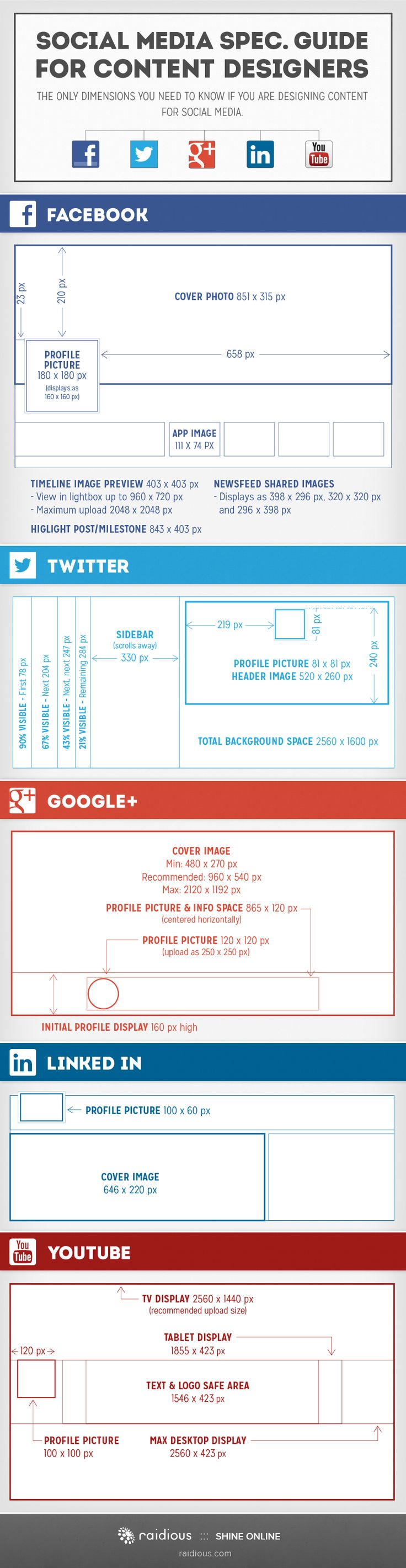 Specification Guide For Social Networking Sites [Infographic], dimensions and image size for facebook, twitter, pinterest, linkedin, google+...