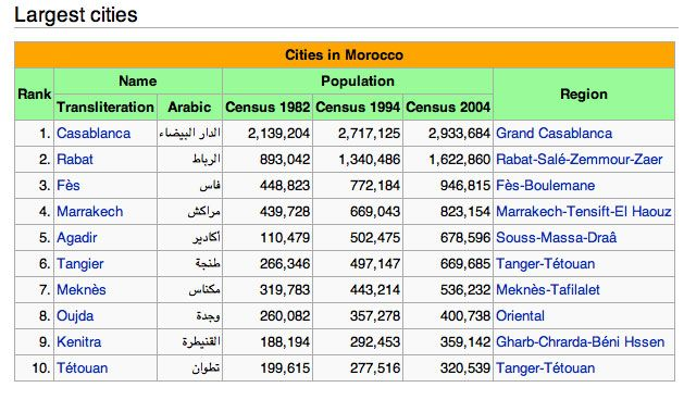 A brief overview of old consensuses for the largest and most populated Moroccan cities.