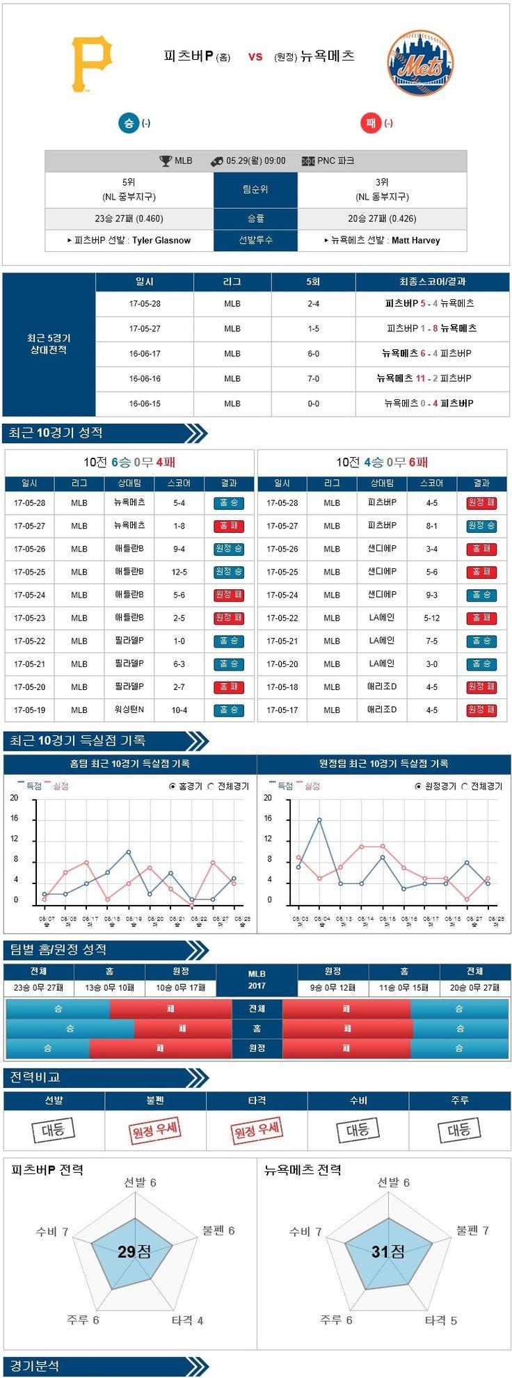 [MLB] 5월 29일 피츠버그 vs 뉴욕메츠 ★토토군 분석★