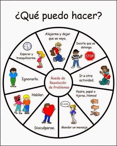 @mabelvillaescus: Rueda de resolución de problemas. Vía @lapsicogoloteca #TuitOrienta #Oriéntate Más