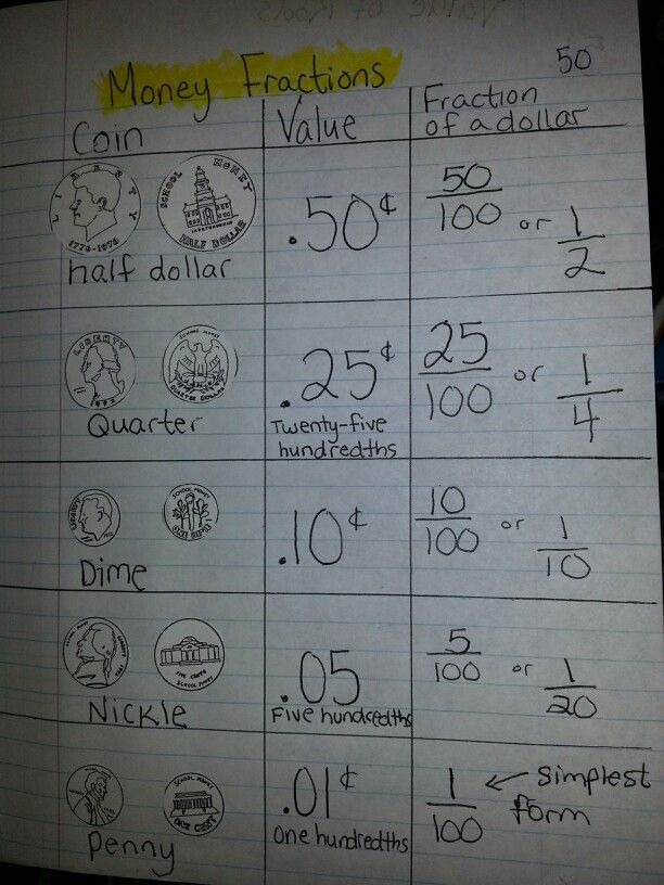 Money Fractions