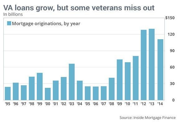 Why more veterans aren't using VA loans to buy a home #are #va #home #loans #good http://free.nef2.com/why-more-veterans-arent-using-va-loans-to-buy-a-home-are-va-home-loans-good/  # Why more veterans aren't using VA loans to buy a home On a day when Americans pause to honor servicemen and women, the Department of Veterans Affairs (VA) can point to a seemingly impressive statistic in that effort — 22 million veterans in the U.S. 21 million VA home loans. The VA Home Loan program, founded in…