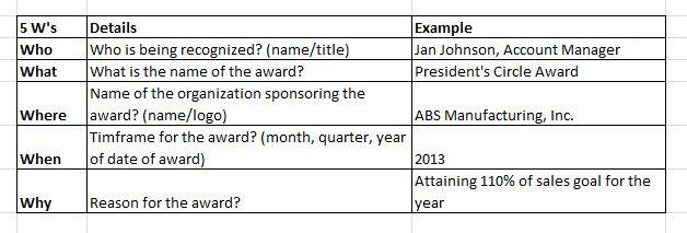 Sales Award Ideas and Recognition Award Wording | Employee Award | Awarding You