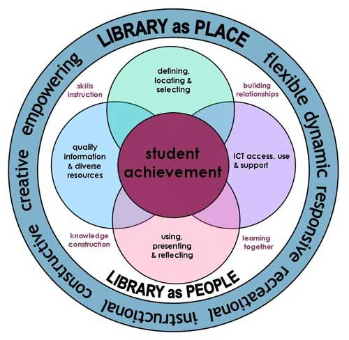 impact of library on students achievement The problem addressed in this study is the need for an accurate understanding of public school library programs – their history and development - and how they positively impact student achievement, citing authentic data which shows that school library programs do improve student achievement.