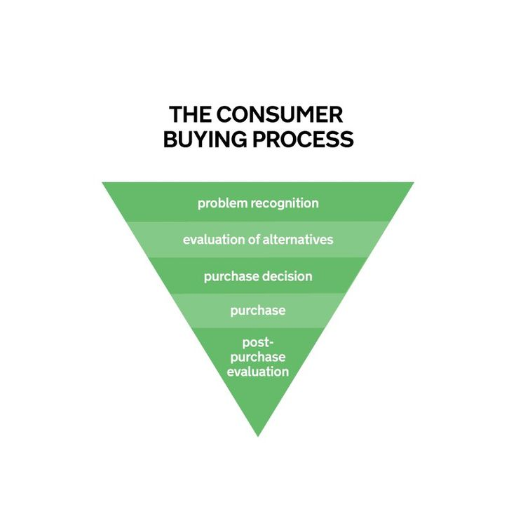 the #consumers #buying process. #UX, #gigin #culture