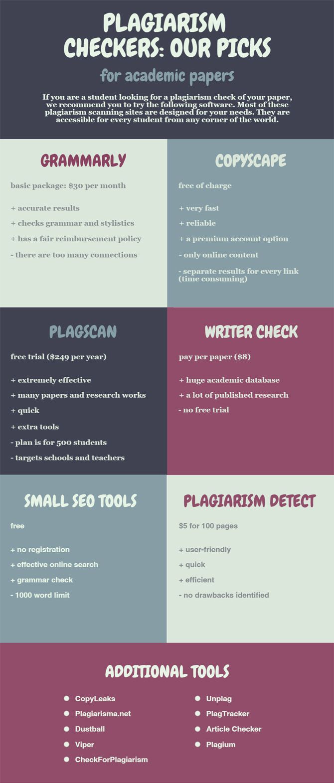 Plagiarism checkers | Smart.Study Blog #Plagiarism #StudentResources #StudyTips #plagiarismtool